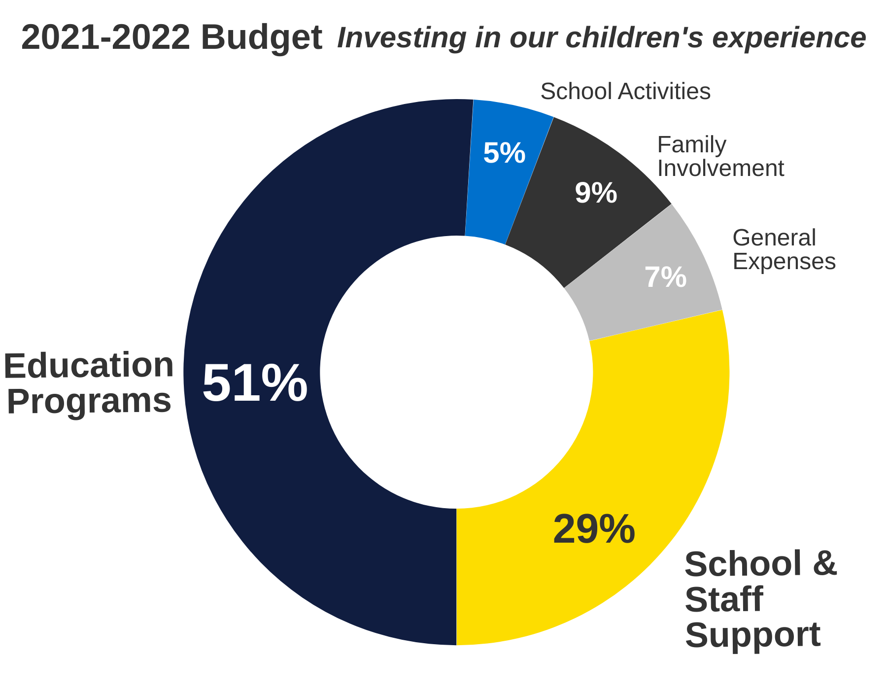 CRS PTA Budget